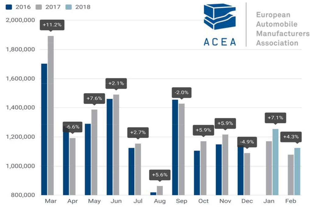 продажи февраля в ЕС