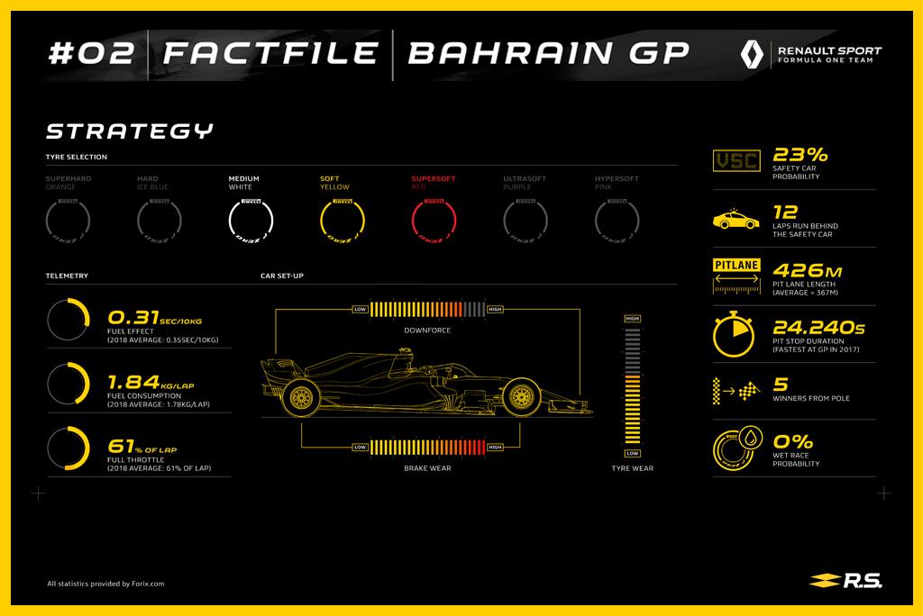 Renault Sport F1 Team на Гран При Бахрейна