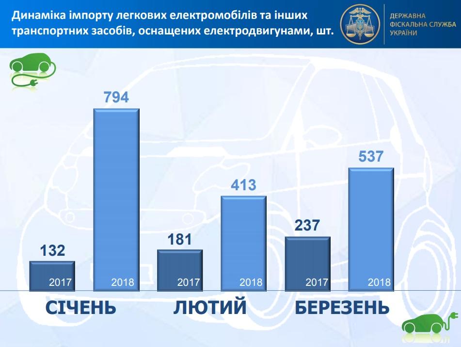 импорт электромобилей Украина 1 квартал 2018