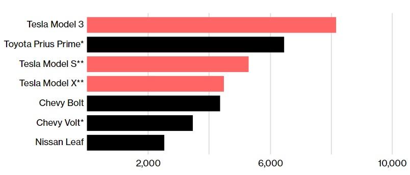 Tesla Model 3 - самый продаваемый электромобиль в Америке
