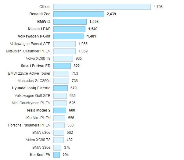 ТОП-20 лидеров продаж авто на электротяге в Европе