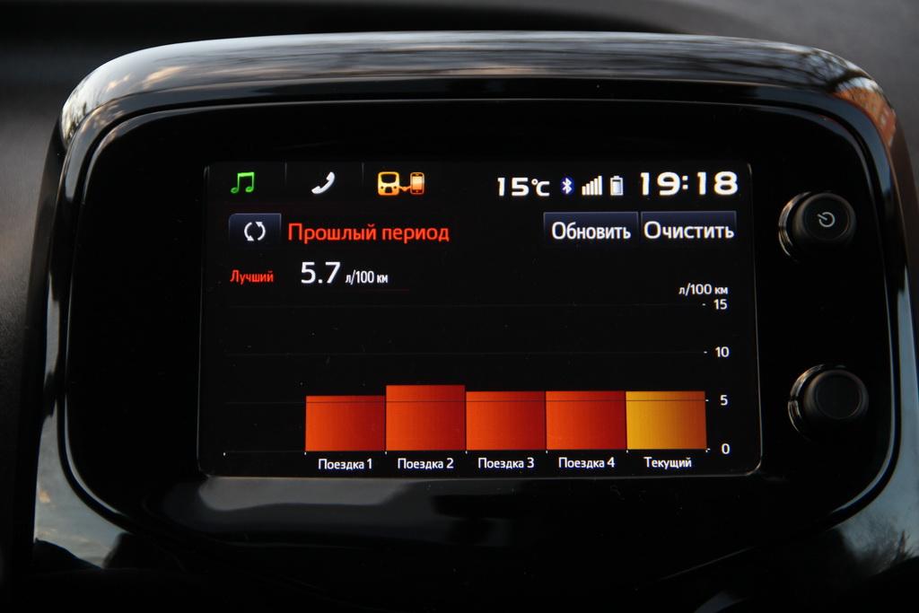 Расход топлива Peugeot 108