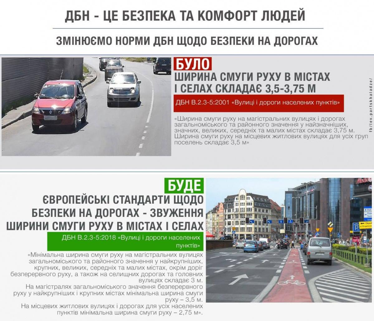 ширина полос движения Украина