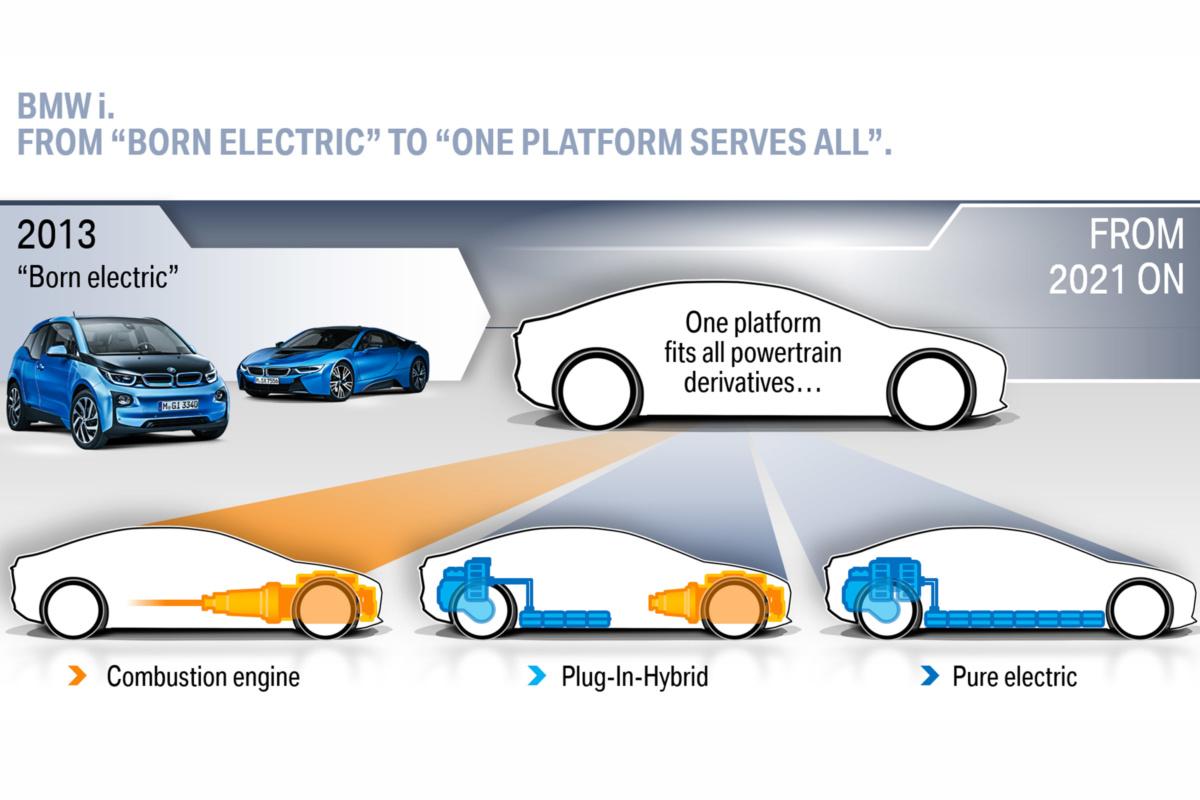 BMW работает над универсальной платформой