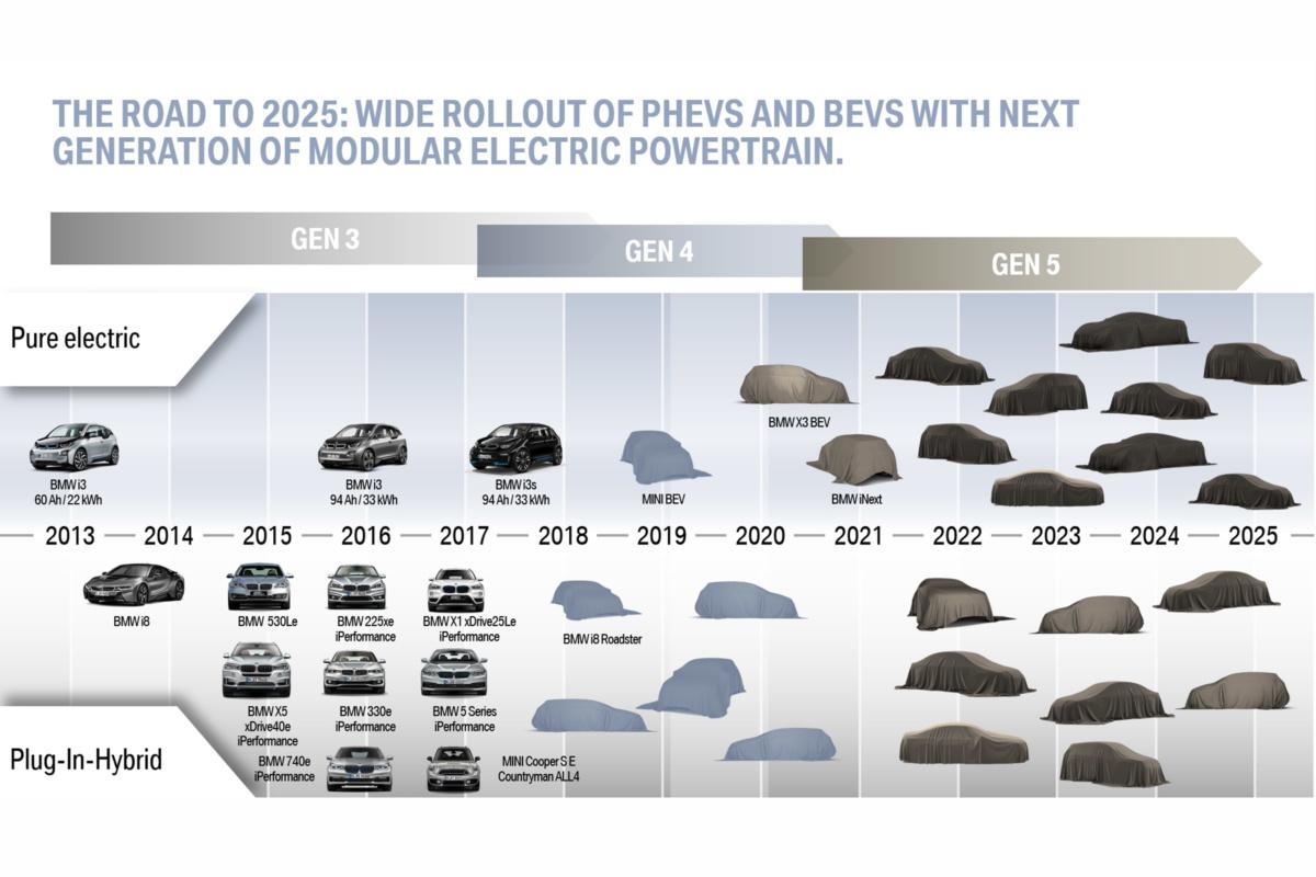 Платформа BMW 5-го поколения