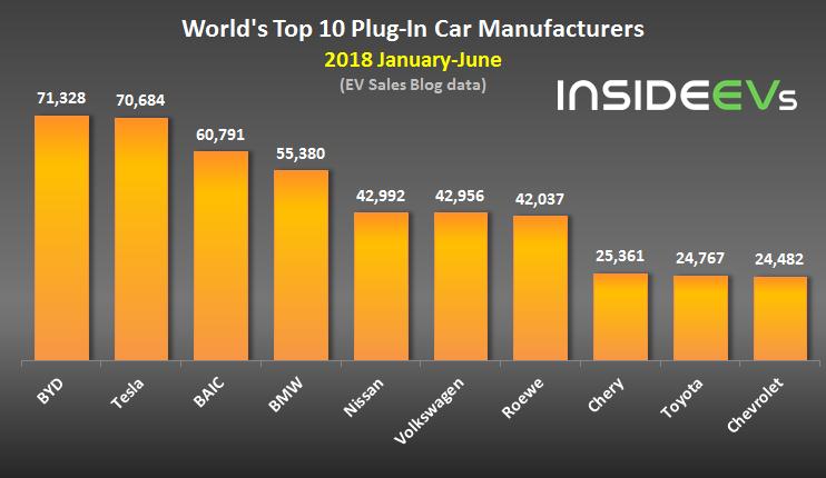 Самые популярные электромобили в мире за 2018 год