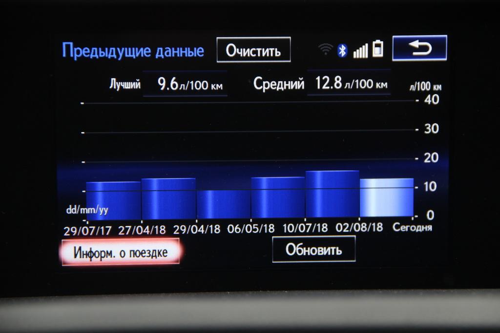 Расход топлива Lexus RC 200t