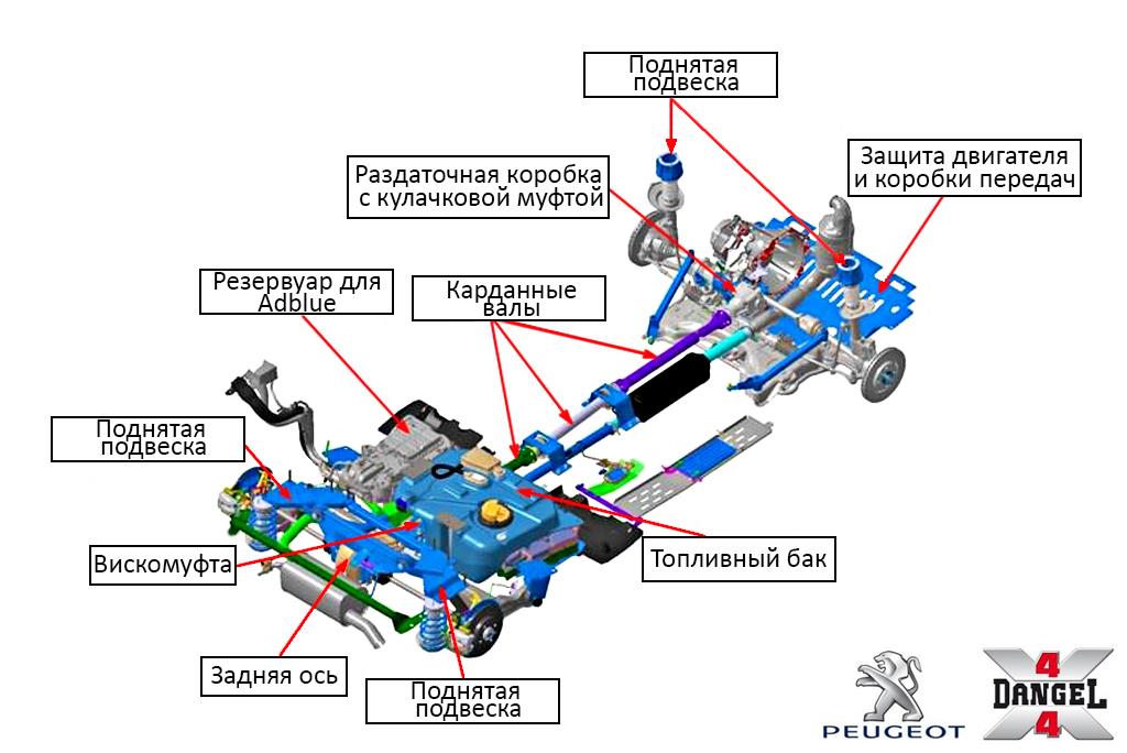 Схема полного привода Peugeot Partner Tepee 4x4