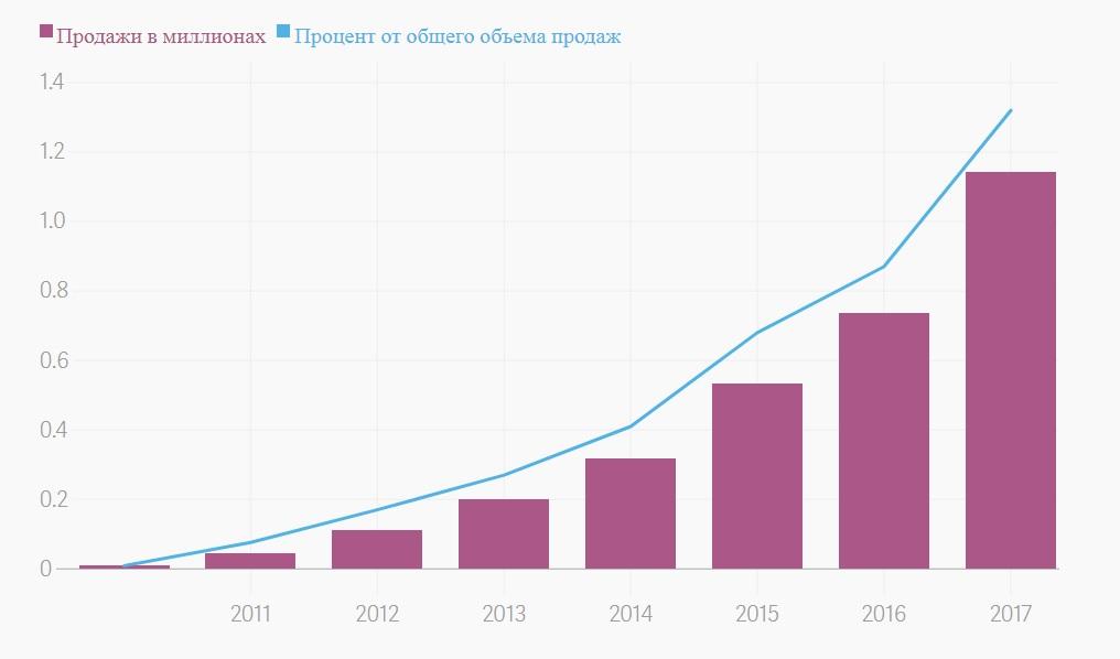 Электромобили мировые продажи 2011-2017
