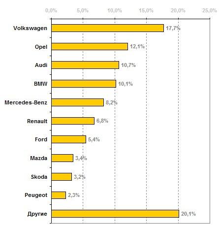 Названы самые известные б/у авто изЕвропы вУкраинском государстве
