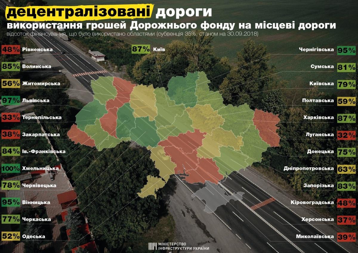 Где в Украине активнее всего ремонтируют дороги