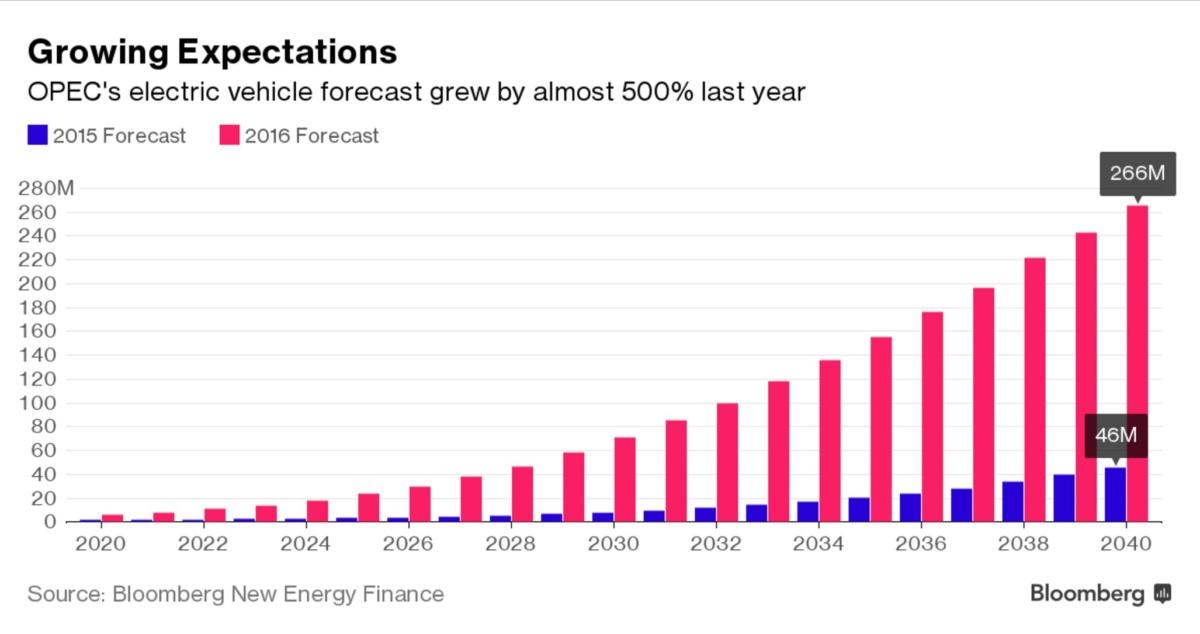 прогноз роста мировых продаж авто на электротяге