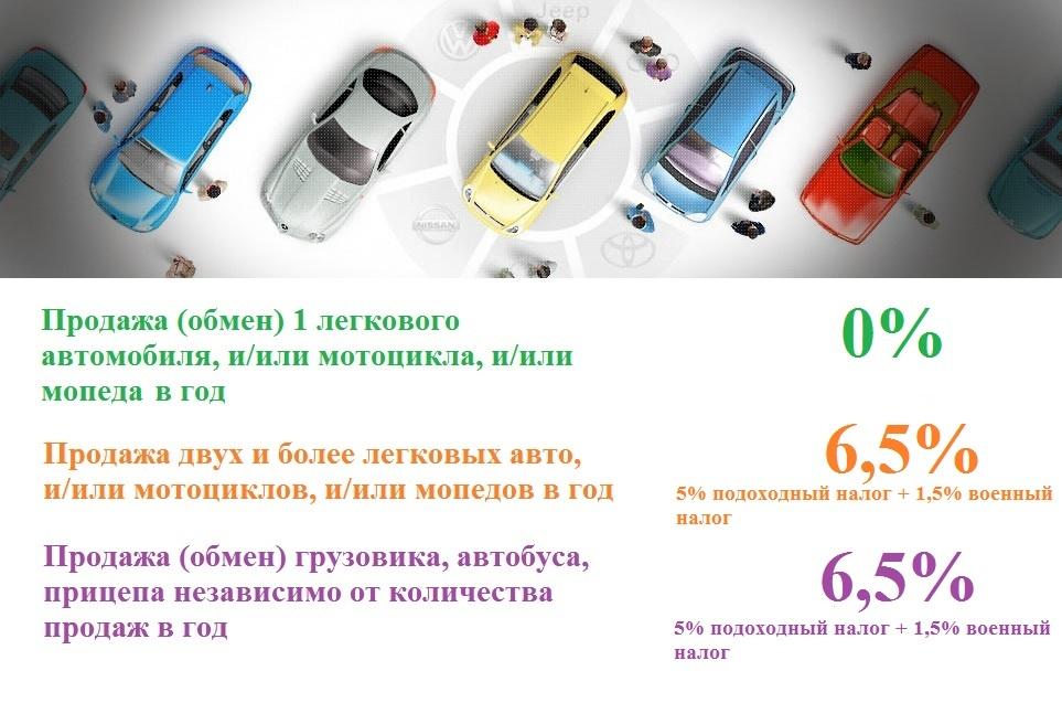 Порядок покупки и оформления подержанного автомобиля