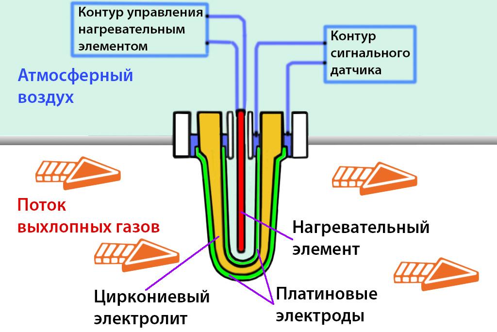 циркониевый лямбда-зонд
