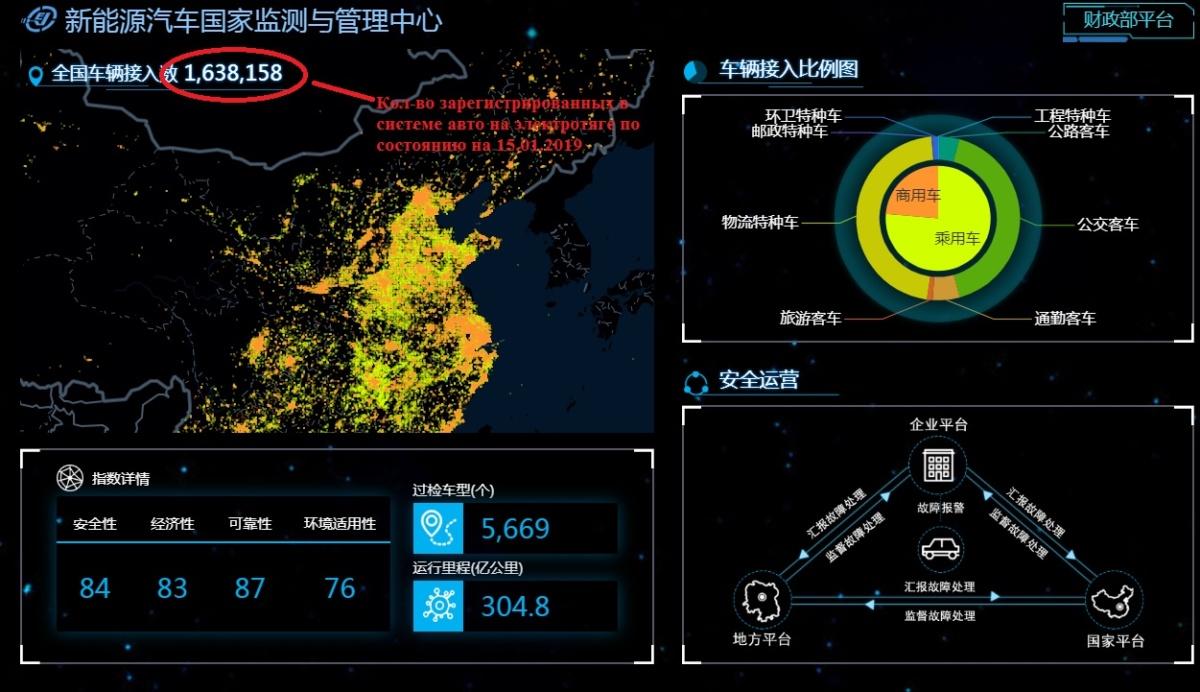 Центр мониторинга за авто на электротяге в Китае