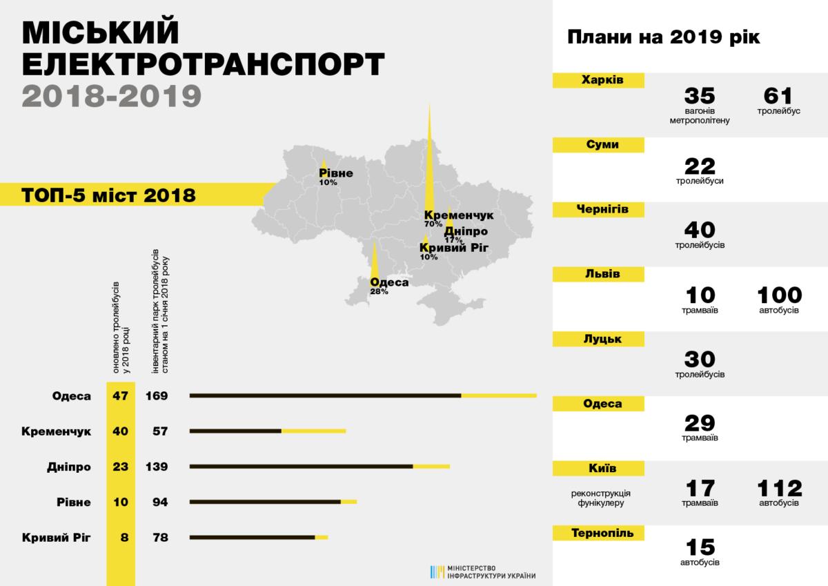 Обновление общественного транспорта в Украине в 2018 - 2019 гг.