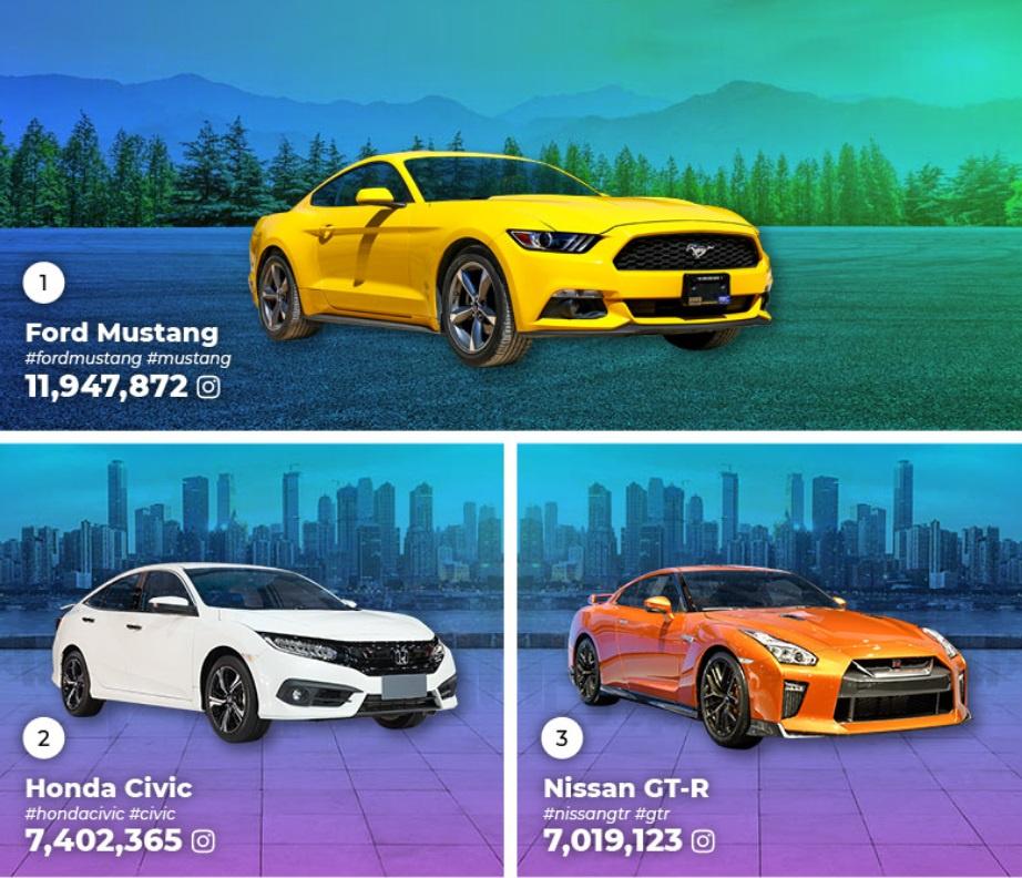 фото каких автомобилей в Instagram встречаются чаще всего - первая тройка победителей