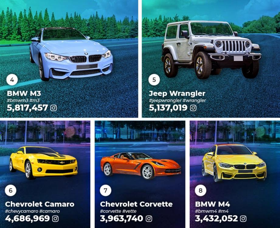 фото каких автомобилей в Instagram встречаются чаще всего - рейтинг