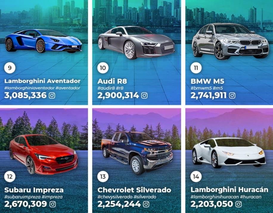 фото каких автомобилей в Instagram встречаются чаще всего - исследование