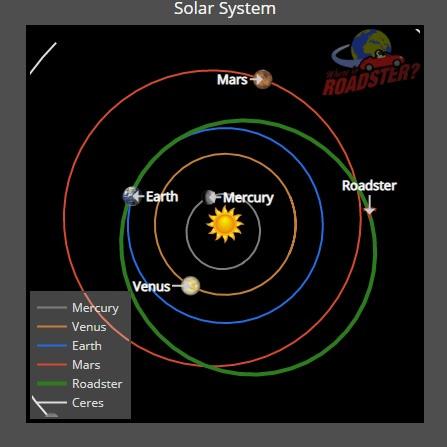Местоположение Tesla Roadster в космосе
