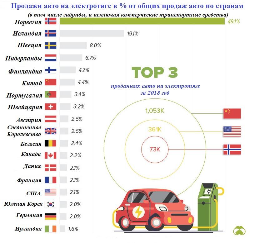 Визуализация мировых продаж авто на электротяге