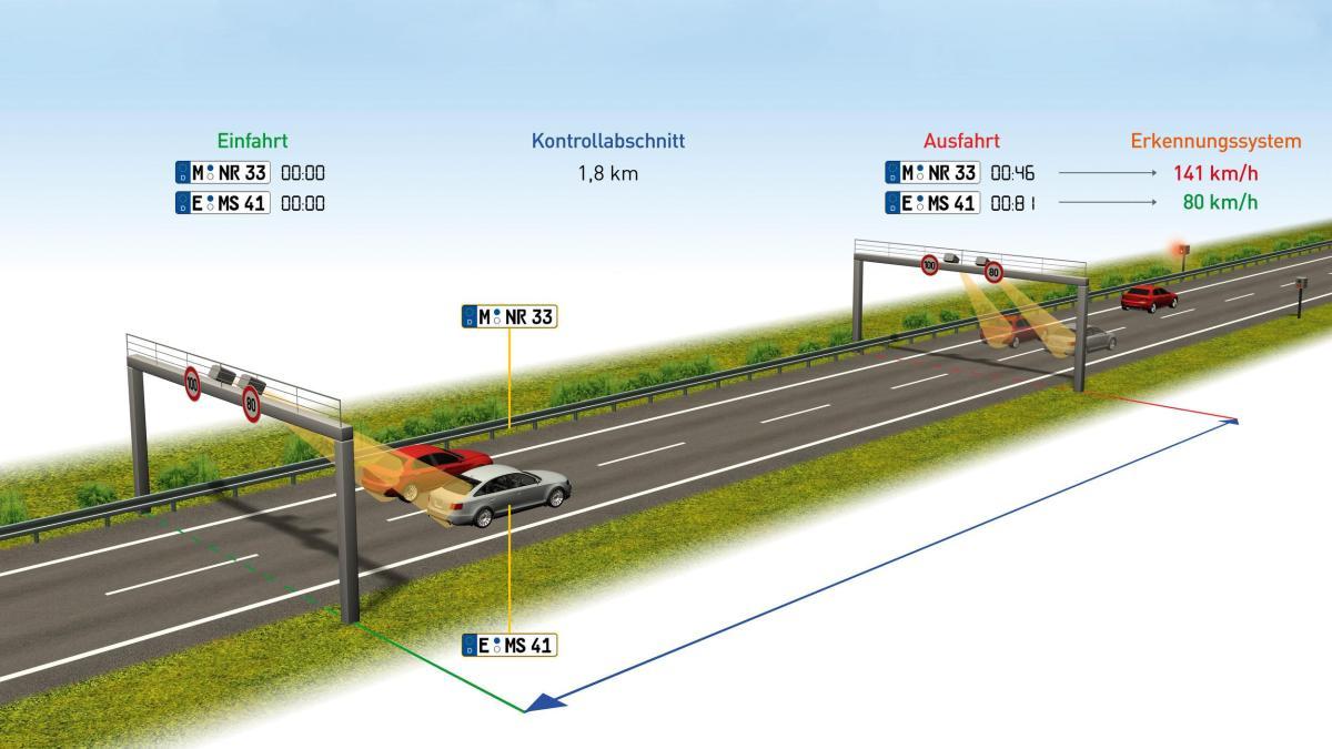 камеры контроля скорости на отрезке дороги