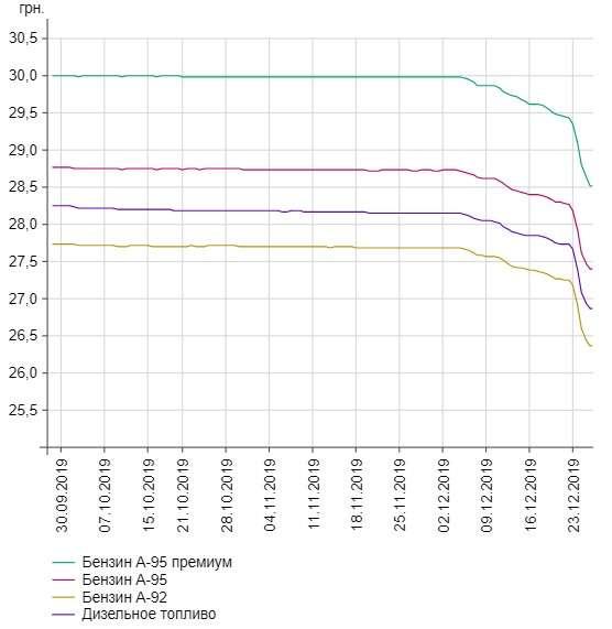 Динамика изменения цен на топливо по данным Минфина