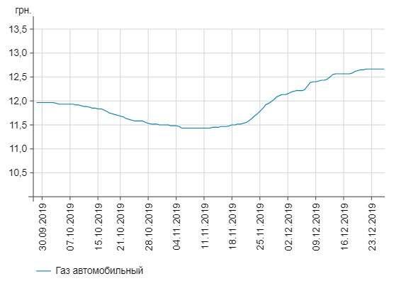 Динамика изменения цены на газ по данным Минфина